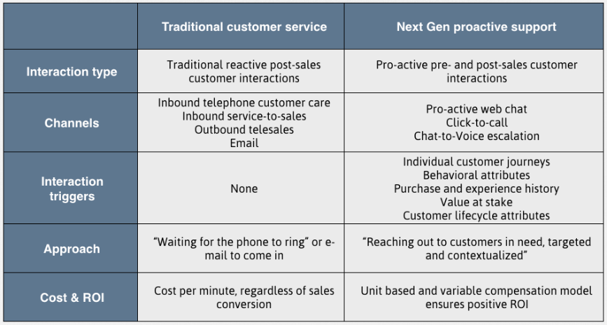 TRADITIONAL CUSTOMER SERVICE - NEXT GEN PROACTIVE SUPPORT.png